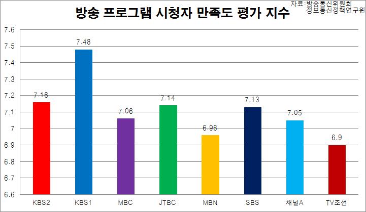 2014 방송 프로그램 시청자 만족도 평가 지수