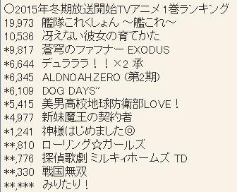 2015년 1월 신작 블루레이 & DVD 제 1권 판매량 업..