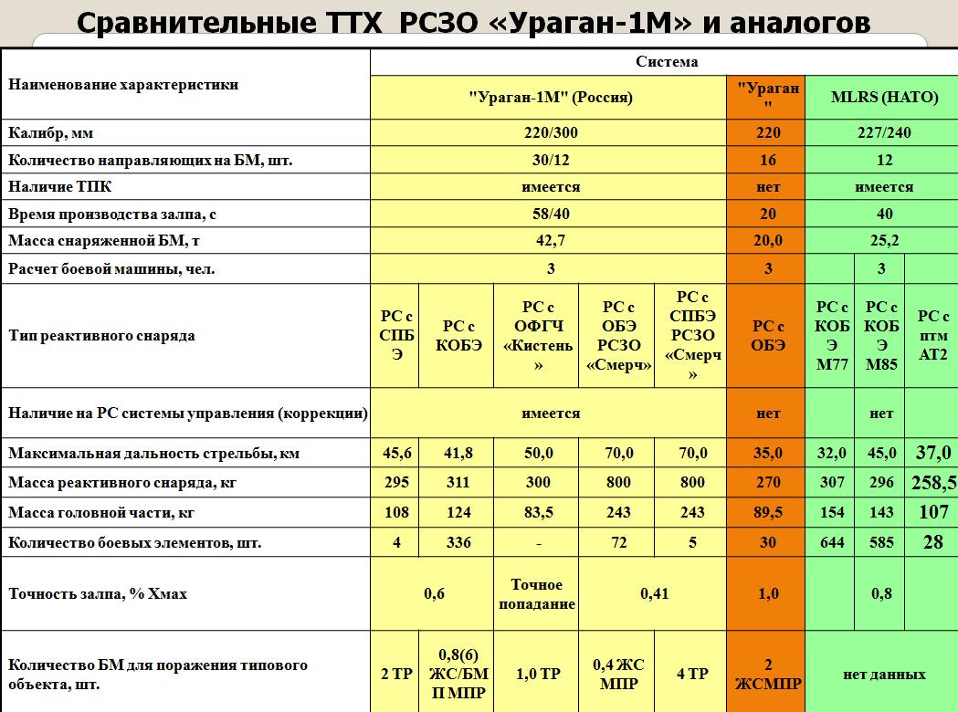 우라간-1M의 TTX(성능)