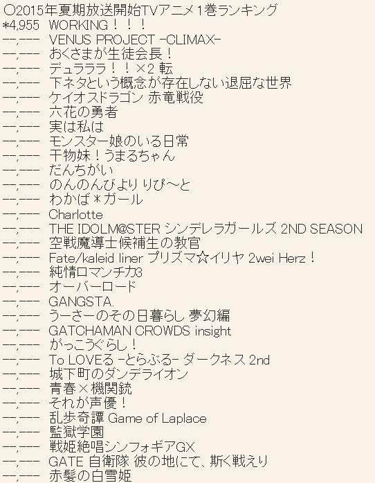 WORKING 3기 블루레이 & DVD 제 1권 초동 판매량은 49..