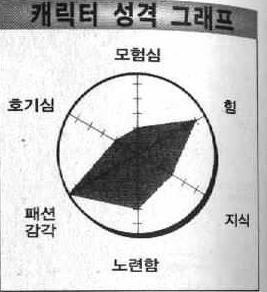 Image result for 상디 그래프