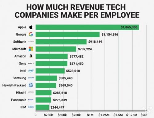 애플 직원 1인당 벌어들이는 이익이 21억원에 달해