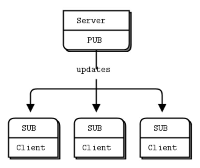[Python] ZeroMQ Publish-Subscribe 패턴