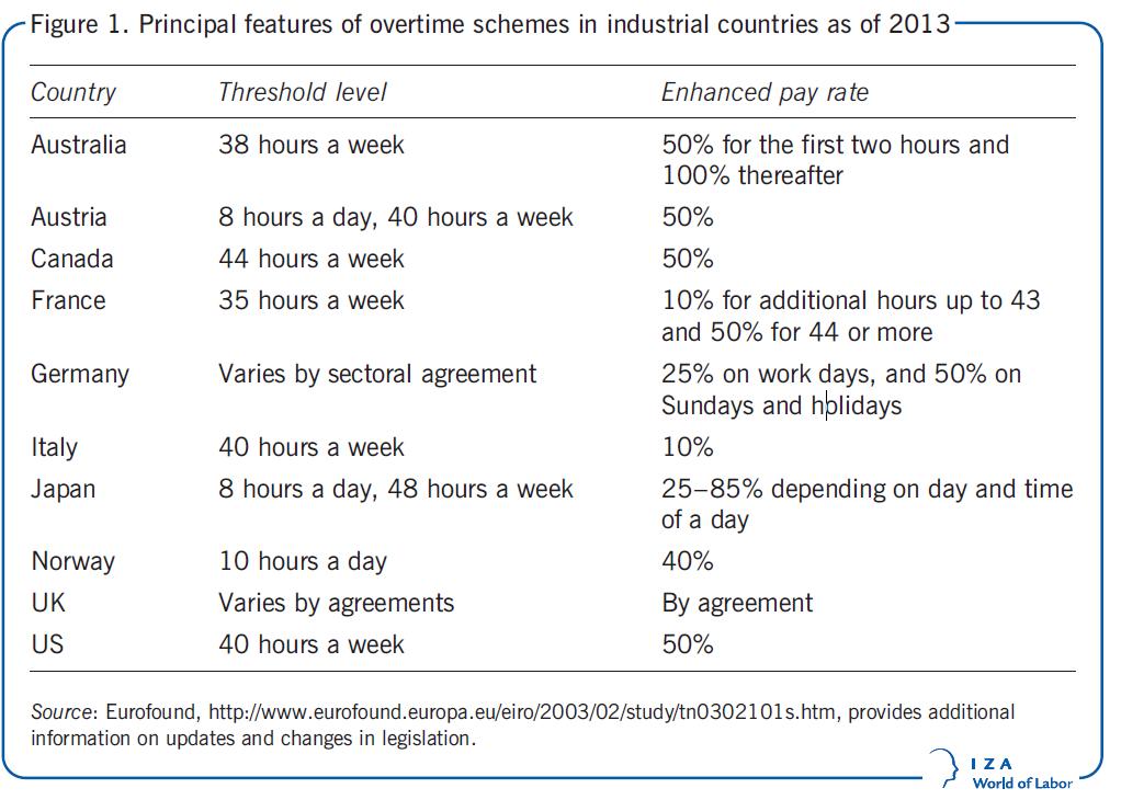 야근을 줄이면 고용이 늘어난다?