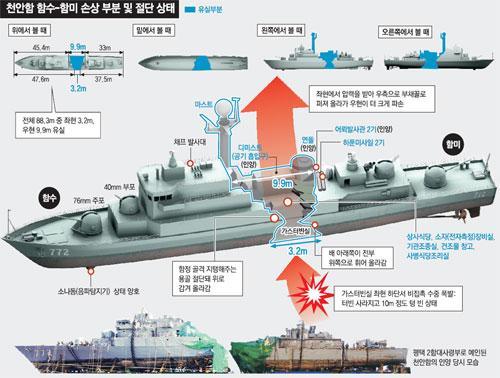 검찰 '천안함 좌초설' 주장 신상철 징역 3년 구형