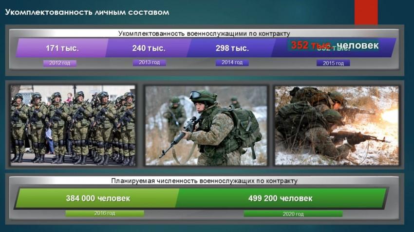 2015-2016년의 러시아군은 어떨것인가?