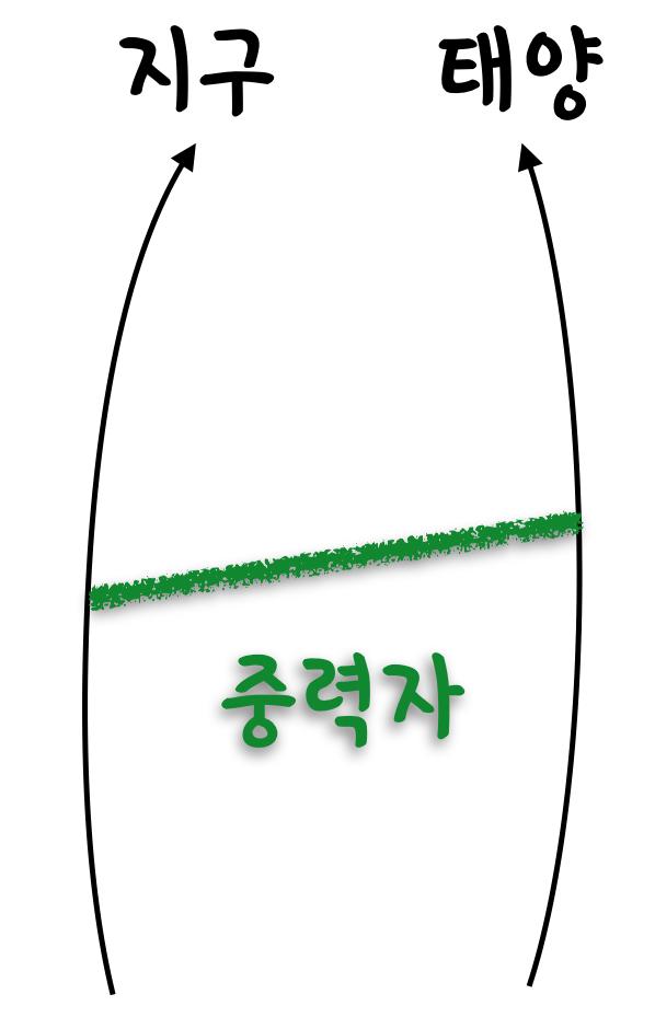 중력파 물리학-3: 중력자