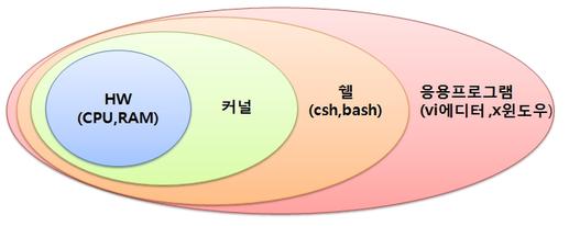 MS, 윈도우즈에 리눅스 우분투 `배쉬 쉘(Bash..