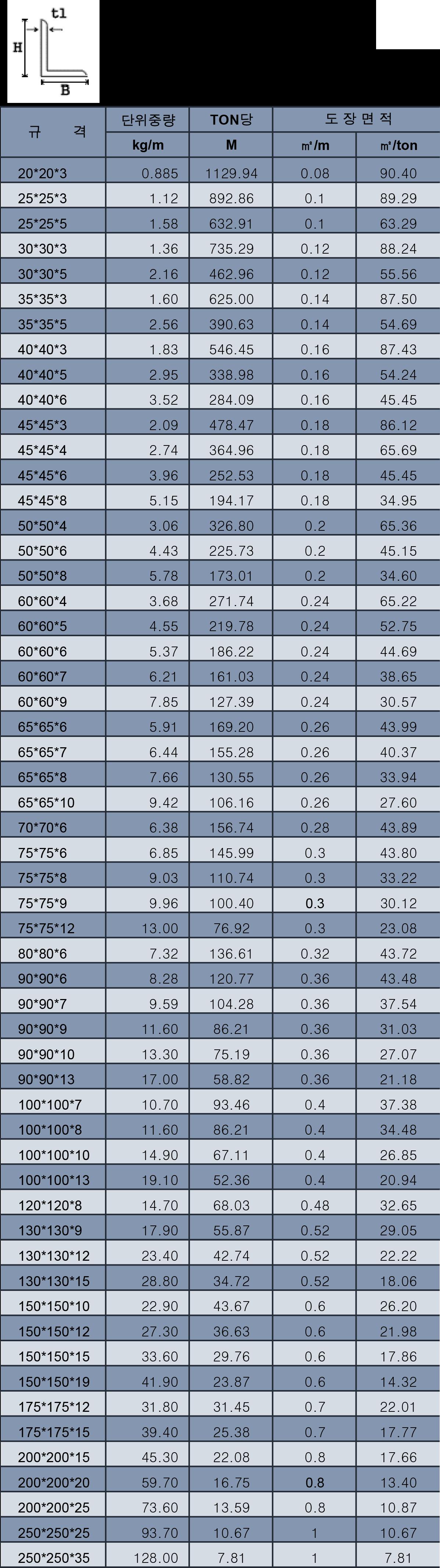 ㄱ-형강(ANGLE) 규격 및 단위중량