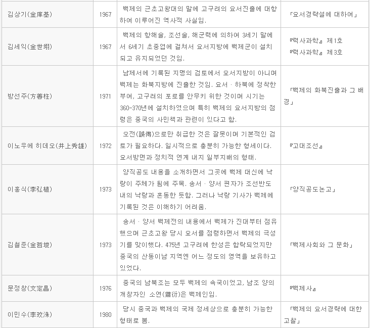 한국 사학계는 친일 식민사학의 후손?