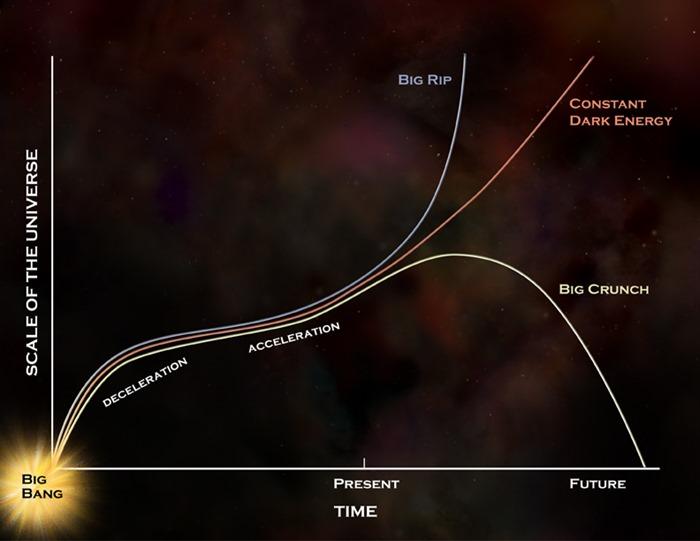 우리 우주의 미래는 과연