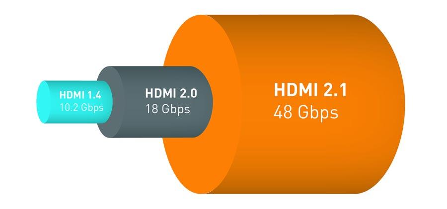 HDMI 2.1 발표