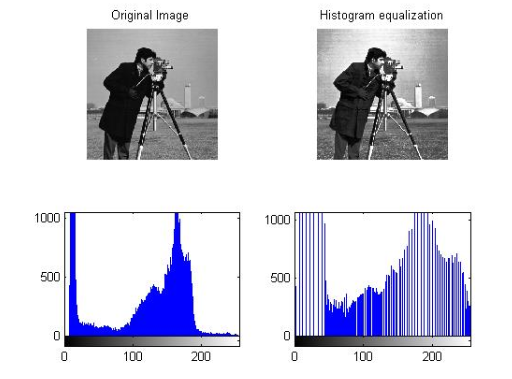 Histogram Calculation #3 -  Histogram Equal..