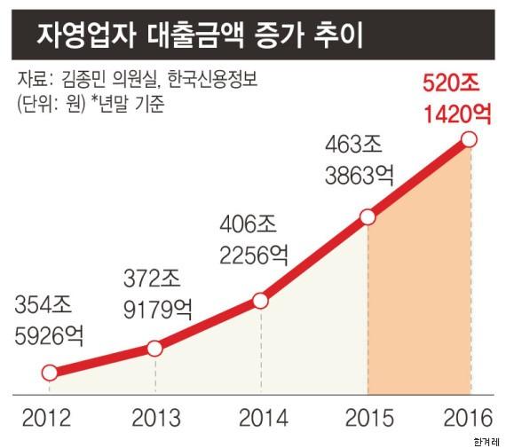 자영업자 대출이 520조원이라는 통계