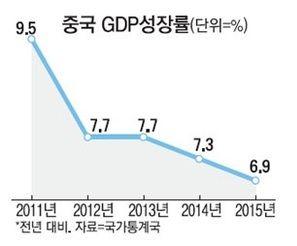 중국의 성장율 공식 통계와 리커창 지수, 그리고 ..