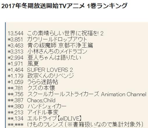 2017년 1월 신작 TV 애니메이션 제 1권 판매량 랭킹