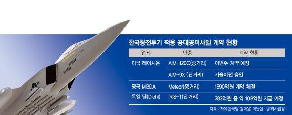 KFX의 공대공 미사일은 미티어+AIM-120C+AIM-..