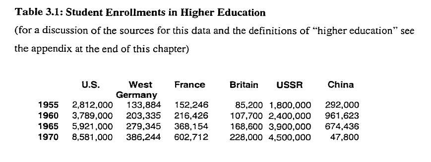 [자료]대학생의 증가 - 1955년-1970년