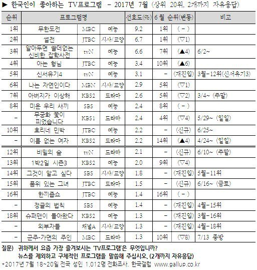7월 한국인이 좋아하는 프로그램에 군주