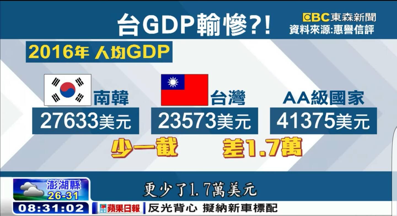 한국,싱가폴,홍콩과 비교한 대만의 최근5년 임..