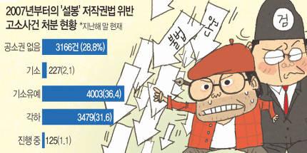 두 한국 무협 작가의 엇갈린 행보