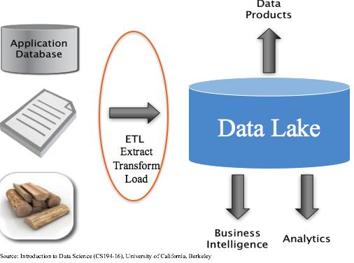 2. 데이터 수집 및 탐색