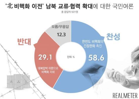 국민 10명 중 6명, 비핵화 이전 남북교류 협력확대에..