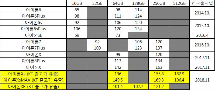 아이폰 국내 출시 가격비교. (6~XR)