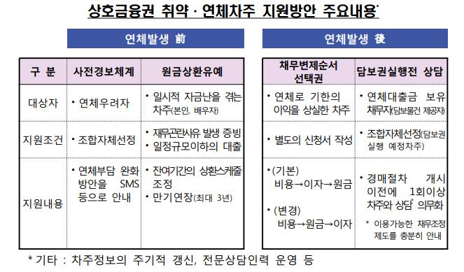 상호금융권, 11월부터 가계대출「취약·연체차주..