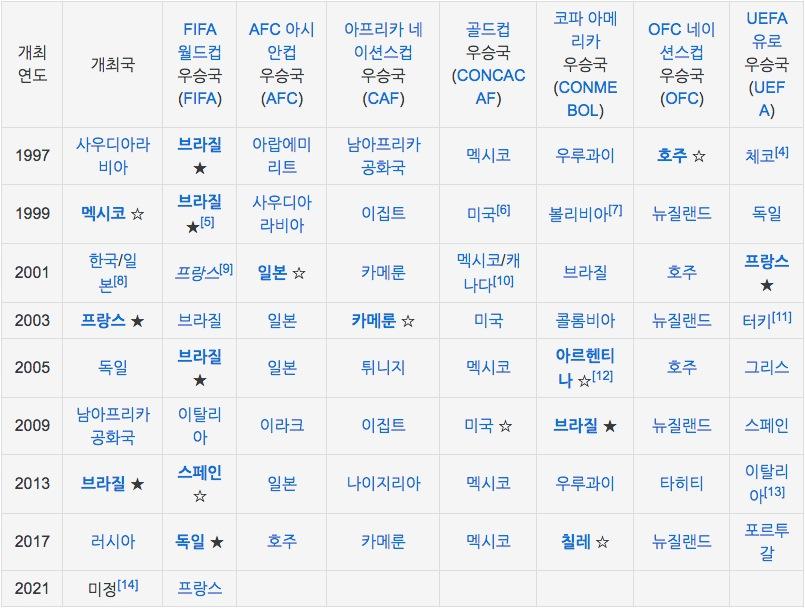 역대 컨페더레이션컵 참가국및 우승국