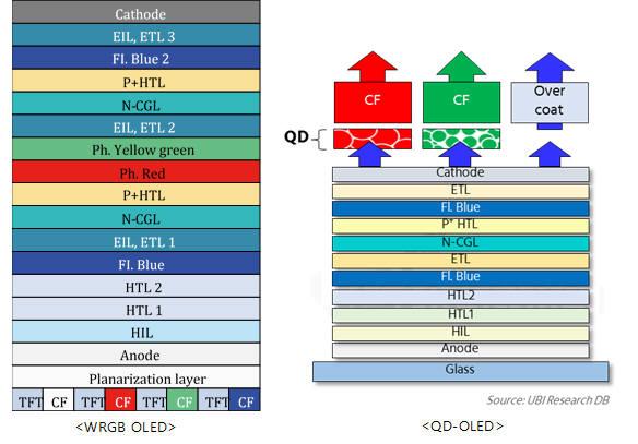 삼성 디스플레이 QD-OLED 극비리에 시연