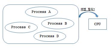 [리눅스커널] 스케줄링: 스케줄링 정책이란