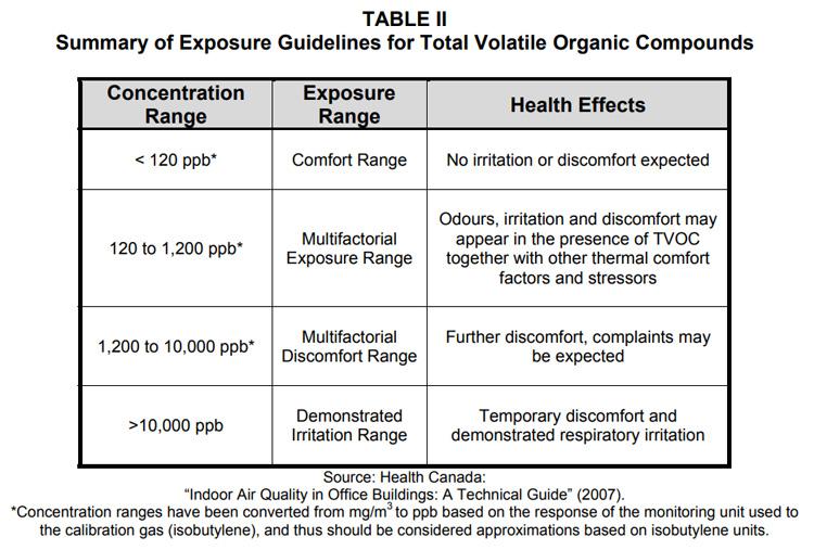 휘발성유기화합물(VOCs) 관련 정보와 TVOCs..