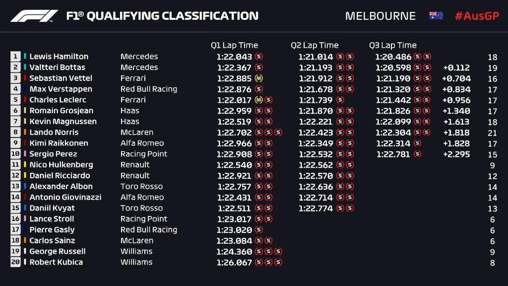 F1 2019 호주 GP 예선