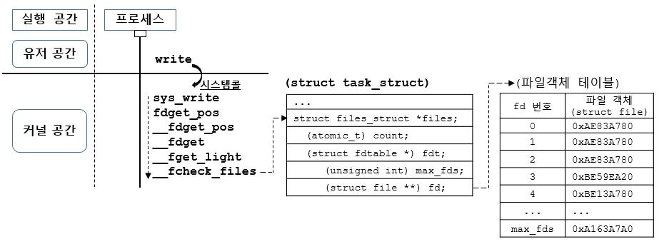 [리눅스커널][가상파일시스템] 파일 객체: writ..