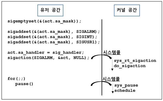 [리눅스커널][시그널] 시그널 설정은 어떻게 ..