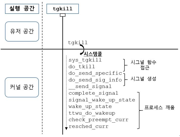 [리눅스커널][시그널] 시그널 생성: 유저 프..