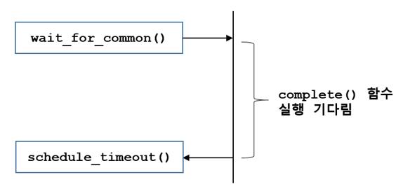 [리눅스커널] 인터럽트 컨택스트에서 많은 일을..