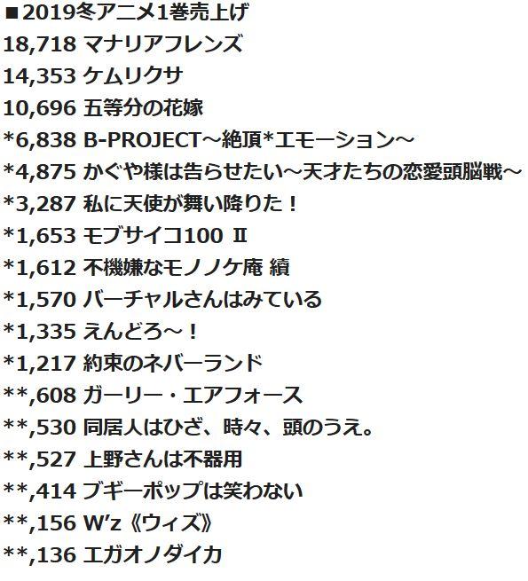 2019년 1월 신작 애니메이션 블루레이 & DVD 제 1권 ..